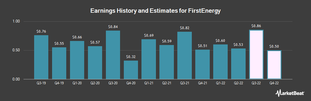 Earnings by Quarter for FirstEnergy Corporation (NYSE:FE)