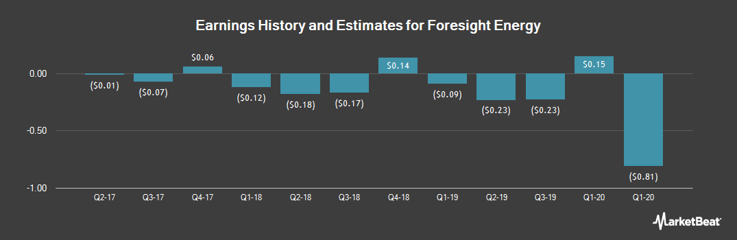 Earnings by Quarter for Foresight Energy LP (NYSE:FELP)