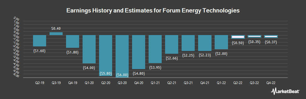 Earnings by Quarter for Forum Energy Technologies (NYSE:FET)