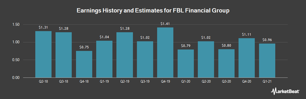 Earnings by Quarter for FBL Financial Group (NYSE:FFG)