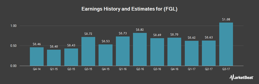 Earnings by Quarter for Fidelity & Guaranty Life (NYSE:FGL)