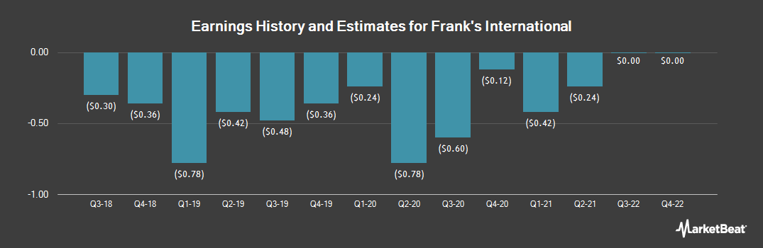 Earnings by Quarter for Frank`s International N.V. (NYSE:FI)
