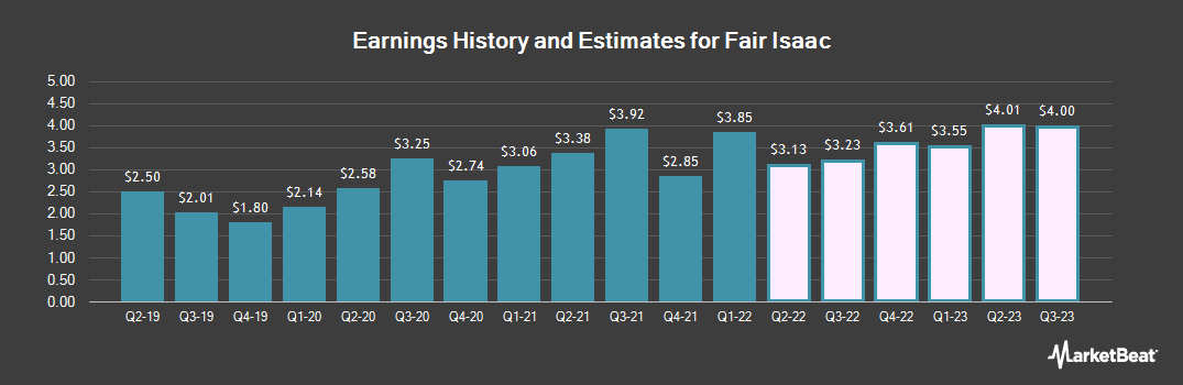 Earnings by Quarter for Fair Isaac Corporation (NYSE:FICO)