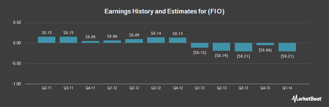 Earnings by Quarter for Fusion-IO (NYSE:FIO)