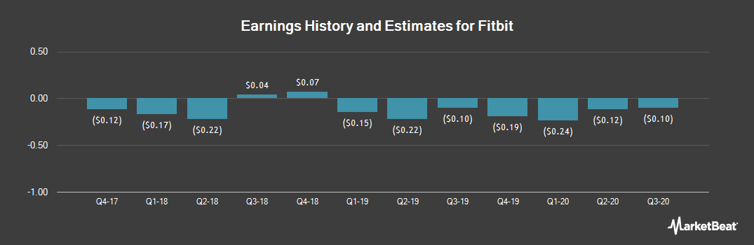 Earnings by Quarter for Fitbit (NYSE:FIT)