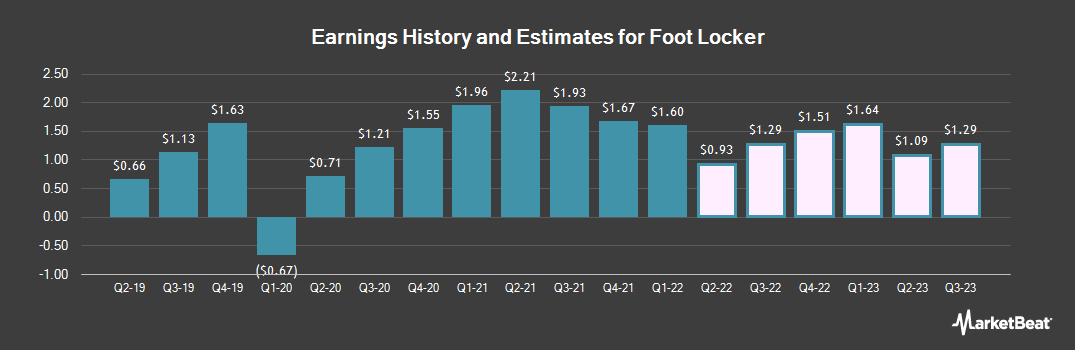 Earnings by Quarter for Foot Locker (NYSE:FL)