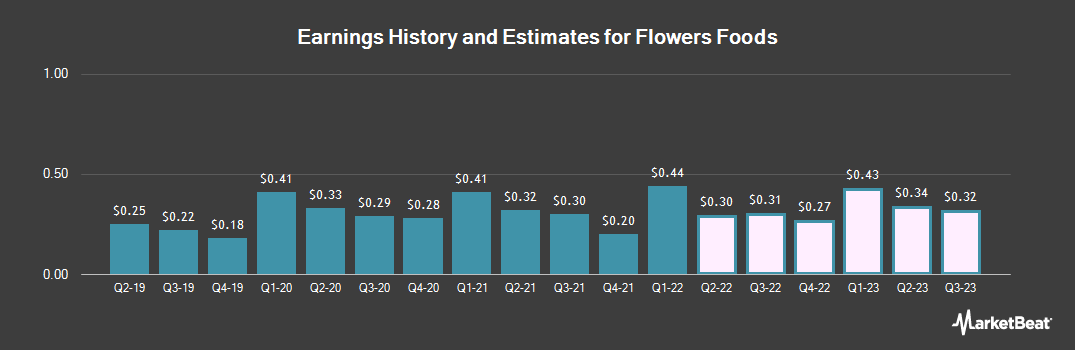 Earnings by Quarter for Flowers Foods (NYSE:FLO)