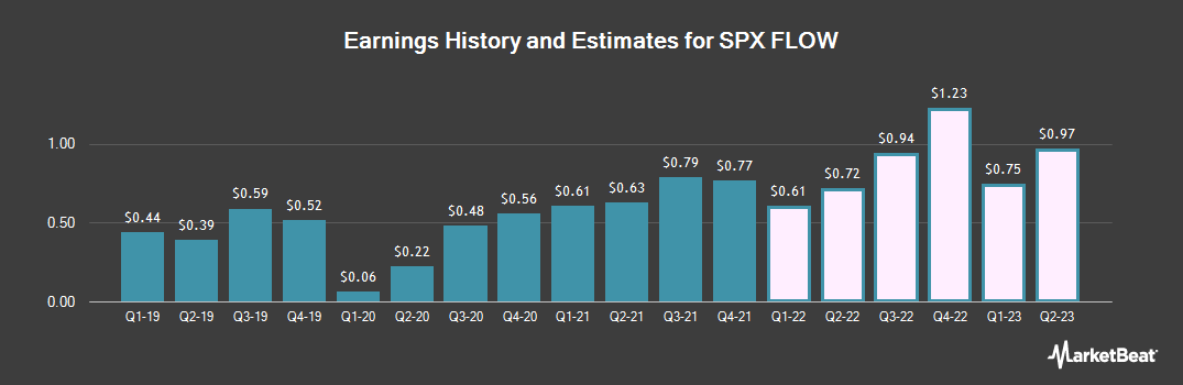 Earnings by Quarter for SPX Flow (NYSE:FLOW)