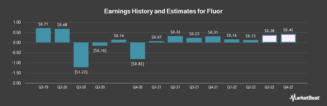 Earnings by Quarter for Fluor Co. (NEW) (NYSE:FLR)