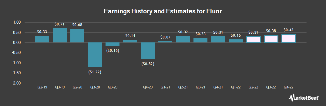 Earnings by Quarter for Fluor Corporation (NYSE:FLR)