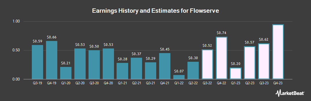 Earnings by Quarter for Flowserve (NYSE:FLS)
