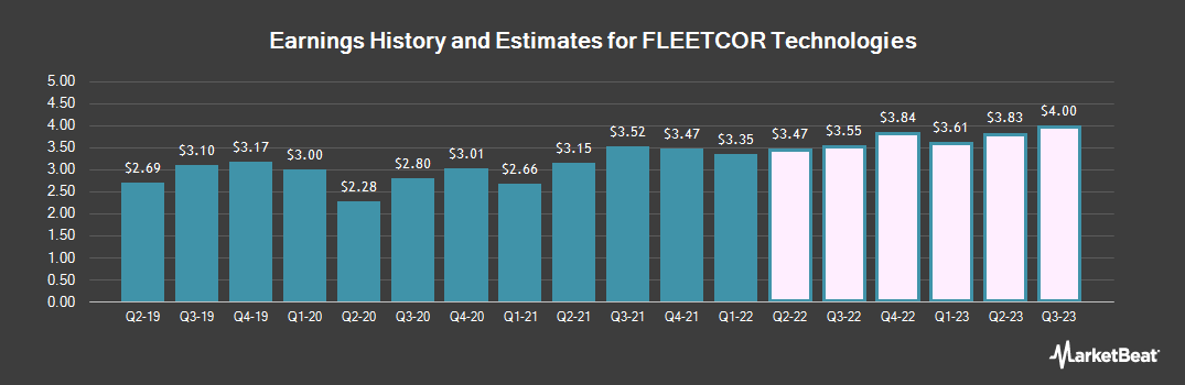 Earnings by Quarter for Fleetcor (NYSE:FLT)