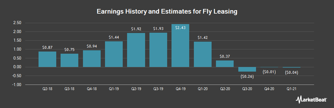 Earnings by Quarter for Fly Leasing Ltd (NYSE:FLY)