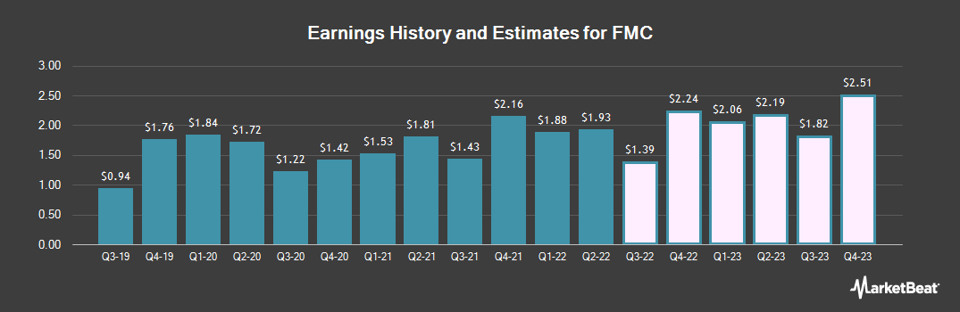 Earnings by Quarter for FMC Corp (NYSE:FMC)