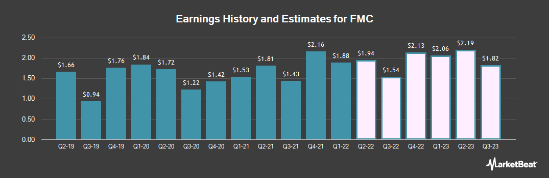 Earnings by Quarter for FMC Corporation (NYSE:FMC)