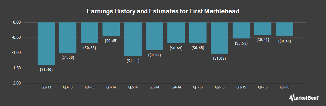 Earnings by Quarter for The First Marblehead (NYSE:FMD)