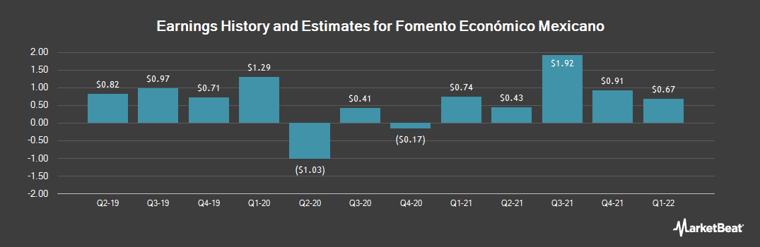 Earnings by Quarter for Fomento Economico Mexicano SAB (NYSE:FMX)