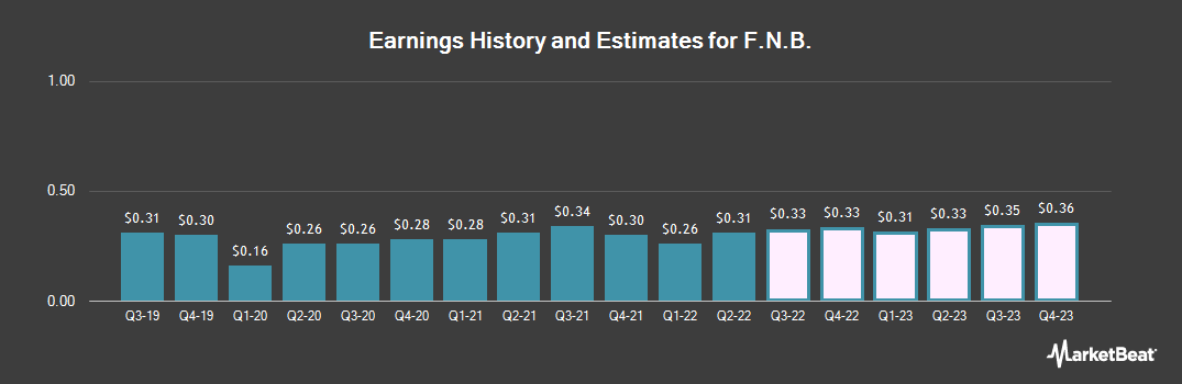 Earnings by Quarter for F.N.B. Corp (NYSE:FNB)