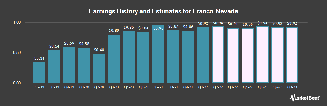 Earnings by Quarter for Franco Nevada Corp (NYSE:FNV)
