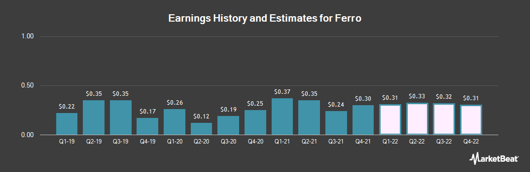 Earnings by Quarter for Ferro Corporation (NYSE:FOE)