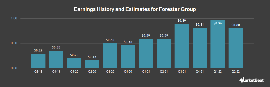 Earnings by Quarter for Forestar Group (NYSE:FOR)