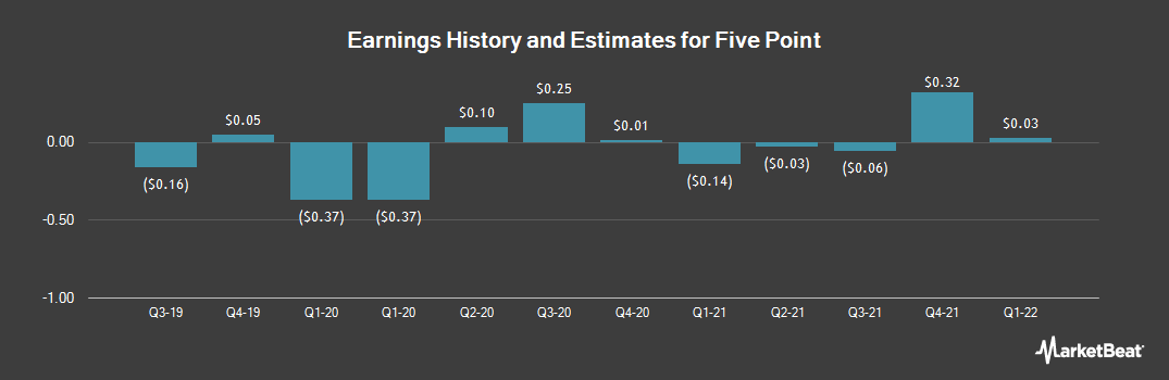 Earnings by Quarter for Five Point (NYSE:FPH)