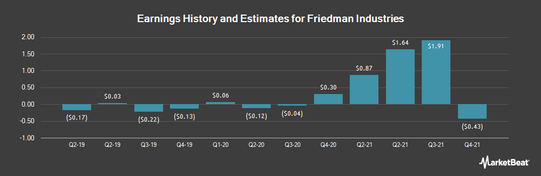 Earnings by Quarter for Friedman Industries (NYSE:FRD)