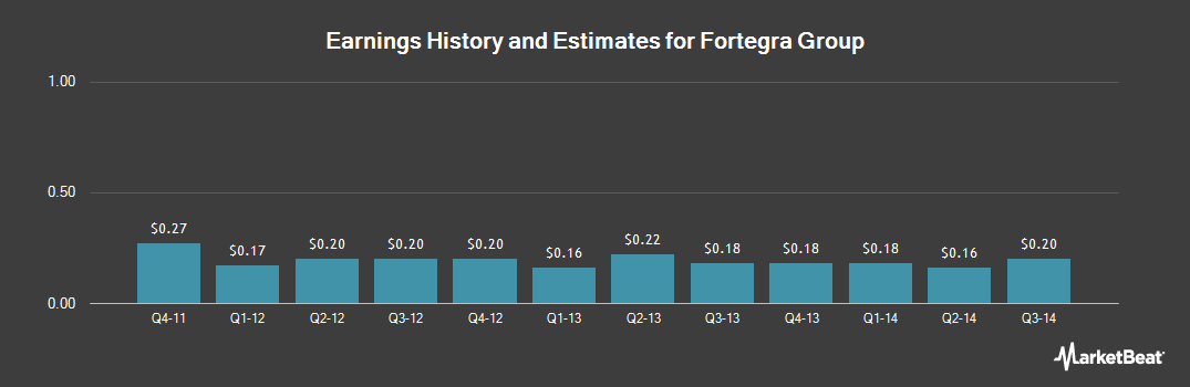Earnings by Quarter for Fortegra Financial (NYSE:FRF)
