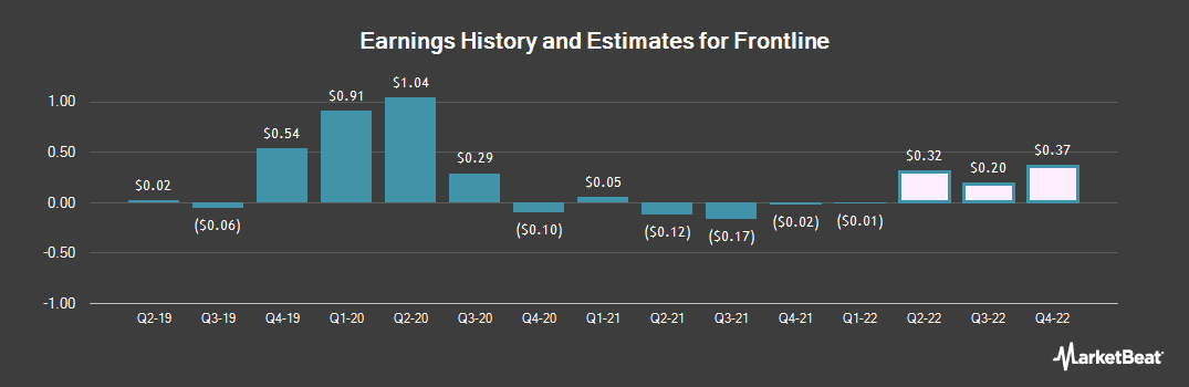 Earnings by Quarter for Frontline (NYSE:FRO)