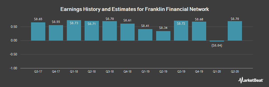Earnings by Quarter for Franklin Financial Network (NYSE:FSB)