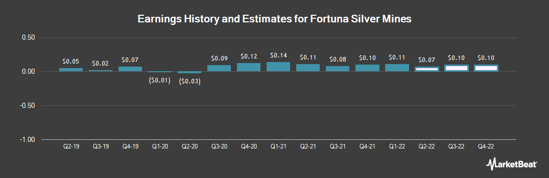 Earnings by Quarter for Fortuna Silver Mines (NYSE:FSM)