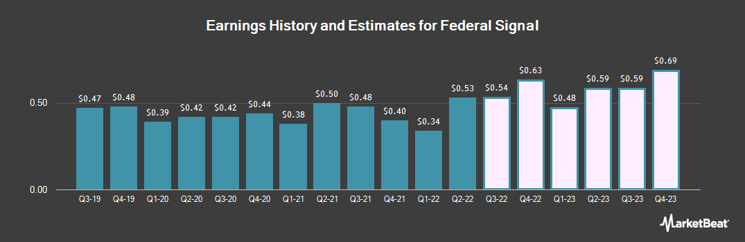 Earnings by Quarter for Federal Signal (NYSE:FSS)