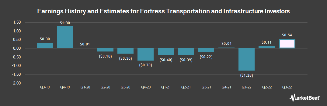 Earnings by Quarter for Fortress Transprtn and Infr Investrs (NYSE:FTAI)