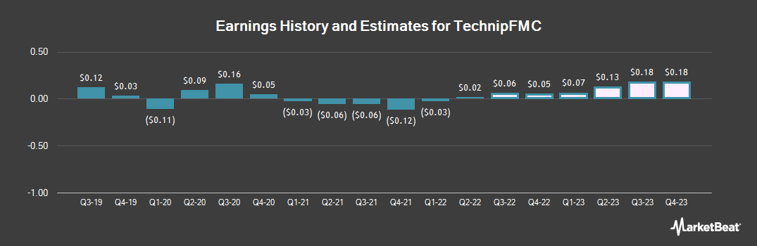 Earnings by Quarter for FMC Technologies (NYSE:FTI)