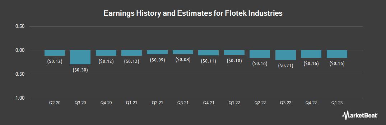 Earnings by Quarter for Flotek Industries (NYSE:FTK)