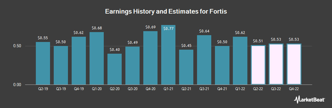 Earnings by Quarter for Fortis (NYSE:FTS)