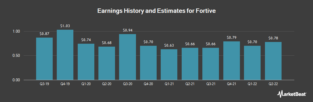 Earnings by Quarter for Fortive (NYSE:FTV)
