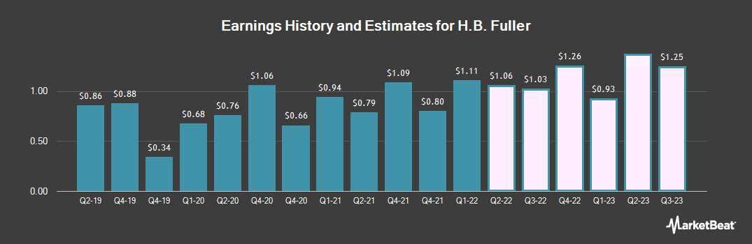 Earnings by Quarter for H. B. Fuller Company (NYSE:FUL)