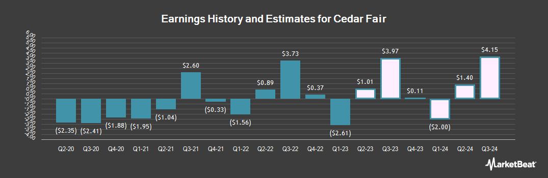 Earnings by Quarter for Cedar Fair (NYSE:FUN)
