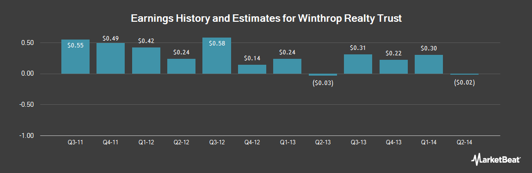 Earnings by Quarter for Winthrop Realty Trust (NYSE:FUR)