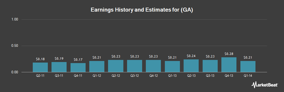Earnings by Quarter for Giant Interactive Group (NYSE:GA)