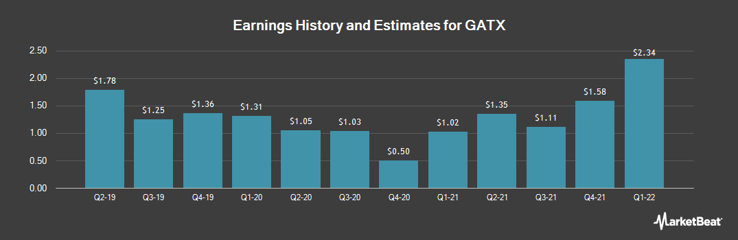 Earnings by Quarter for GATX Corporation (NYSE:GATX)