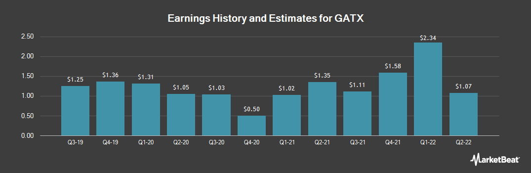 Earnings by Quarter for GATX (NYSE:GATX)