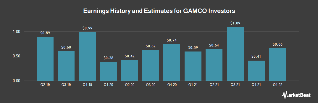 Earnings by Quarter for Gamco Investors (NYSE:GBL)