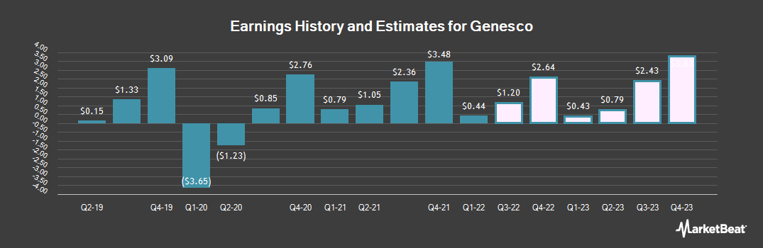 Earnings by Quarter for Genesco (NYSE:GCO)