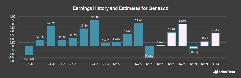Earnings by Quarter for Genesco (NYSE:GCO)