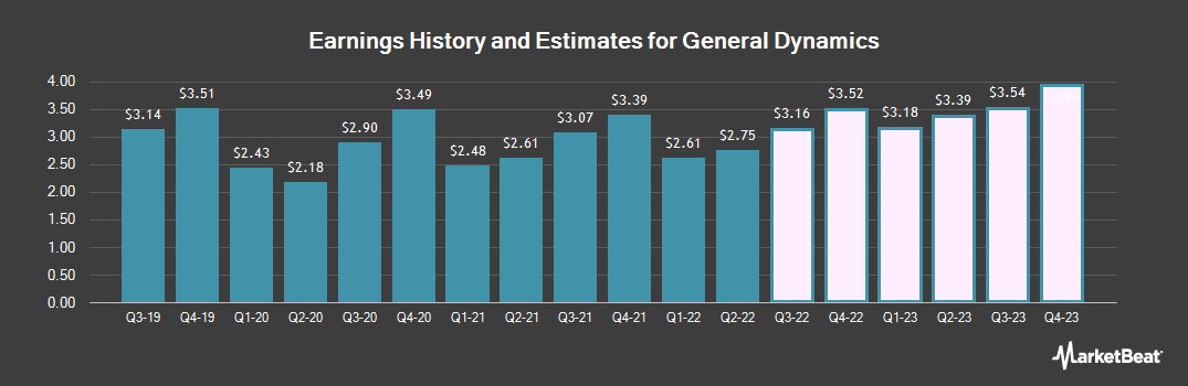 Earnings by Quarter for General Dynamics Corporation (NYSE:GD)