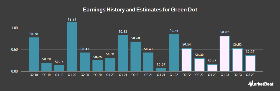 Earnings by Quarter for Green Dot Corporation (NYSE:GDOT)