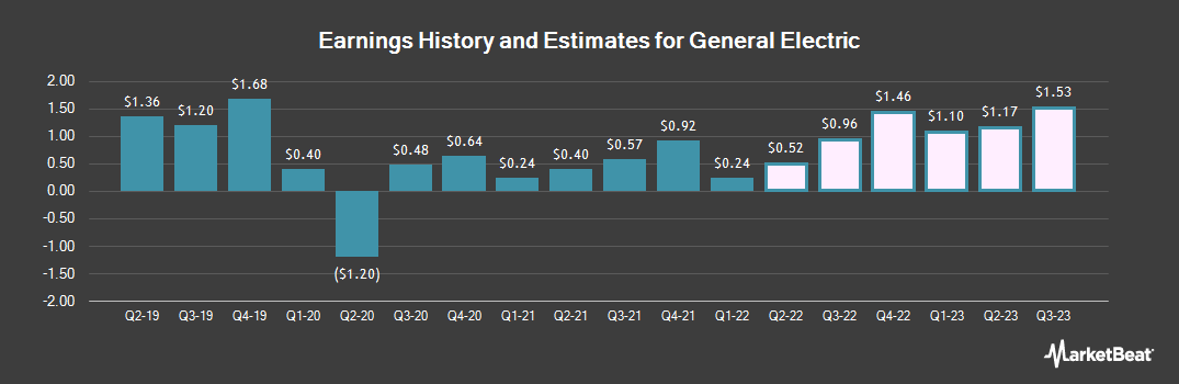 Earnings by Quarter for General Electric Company (NYSE:GE)