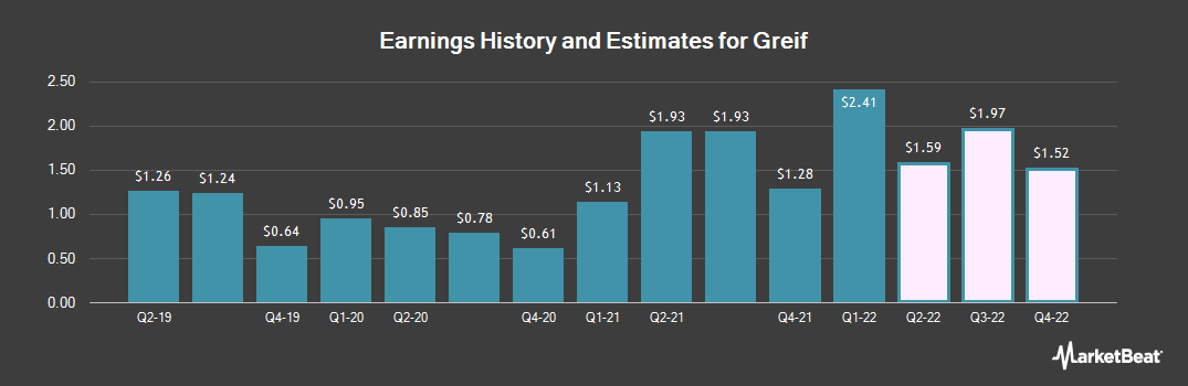 Earnings by Quarter for Greif (NYSE:GEF)